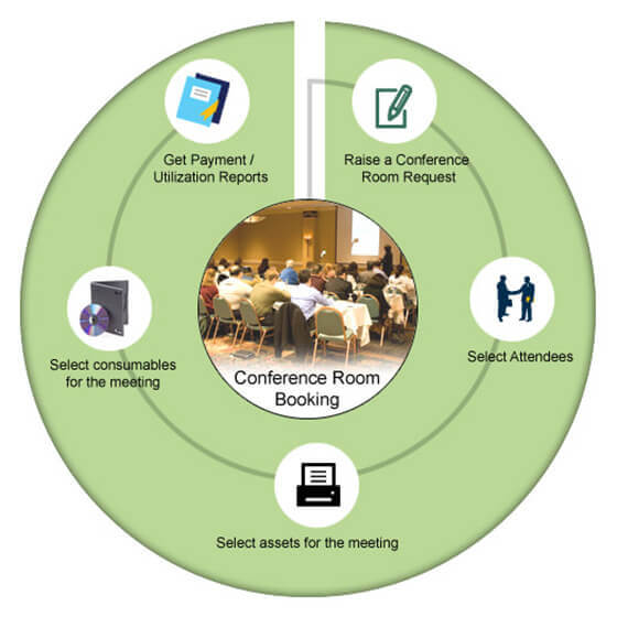 Manage Conference Room with Maintenance Management Software 2