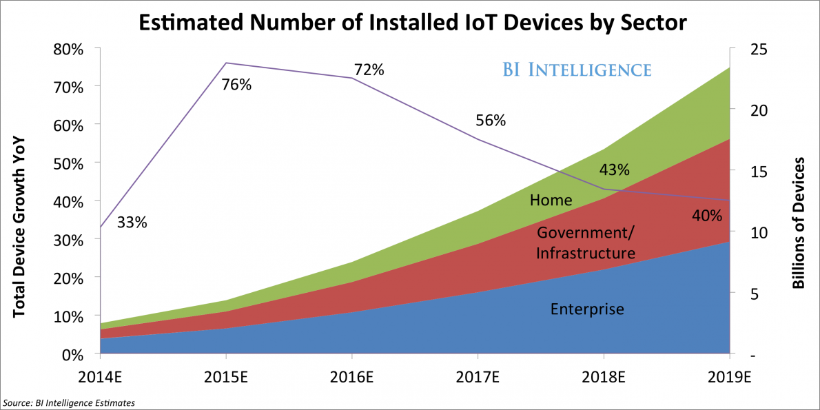 Estimated Installed IoT Devices by sector